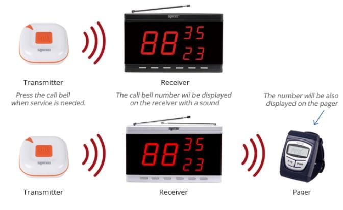 Nút chuông gọi phục vụ không dây ST-100 và màn hình hiển thị