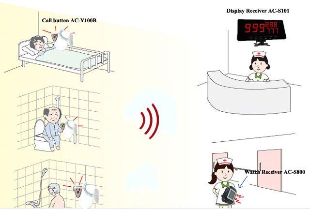 mô tả hoạt động của hệ thống báo gọi y tá Quick bell