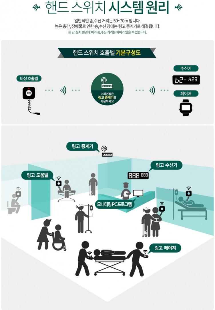 ứng dụng hệ thống báo gọi y tá