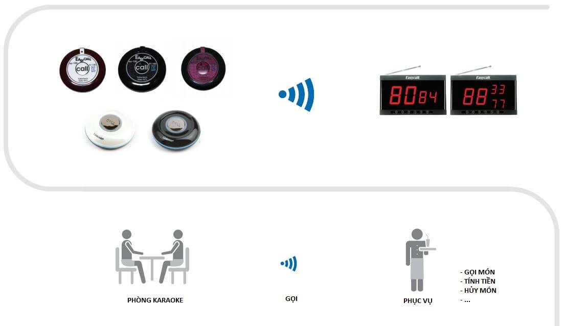 đánh giá  về hệ thống chuông gọi phục vụ không dây