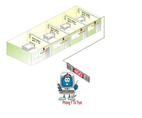 Mô hình lắp đặt hệ thống chuông gọi y tá không dây