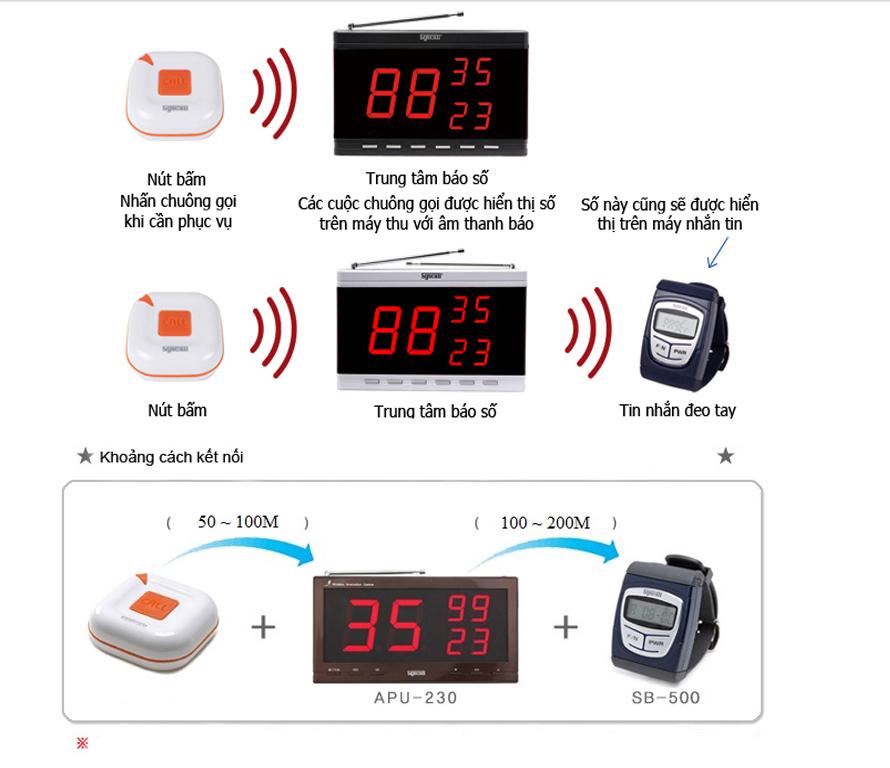Mô hình hoạt động của nút chuông gọi y tá phục vụ ST-100