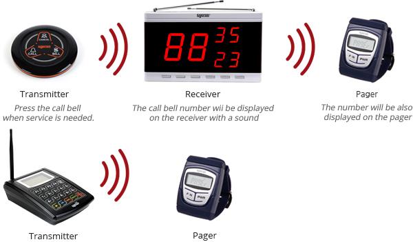 Mô tả hoạt động của đồng hồ báo gọi y tá SB-500