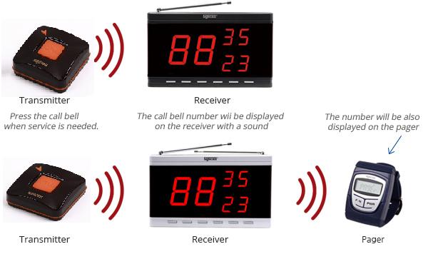 Mô hình hoạt động của hệ thống chuông gọi phục vụ thông minh không dây